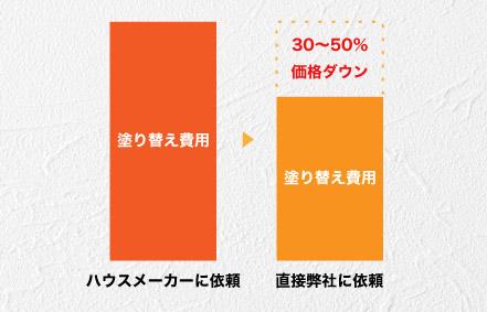 塗装職人直営会社の価格